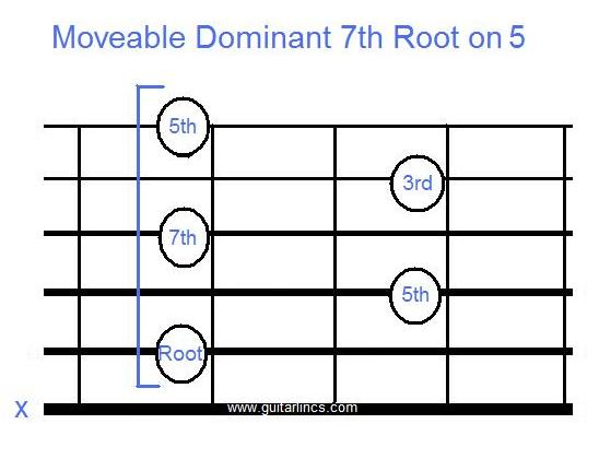 Guitar guitar chords you and i by chance : Moveable Chords 101 - Guitarlincs - Free Guitar Music