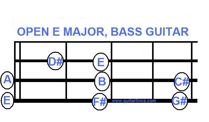 A few bass ics guitarlincs free guitar music - Open e scales ...