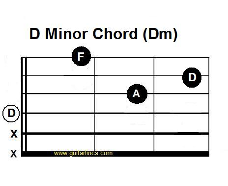 Guitar guitar chords dm : Guitar : guitar chords d minor Guitar Chords along with Guitar ...