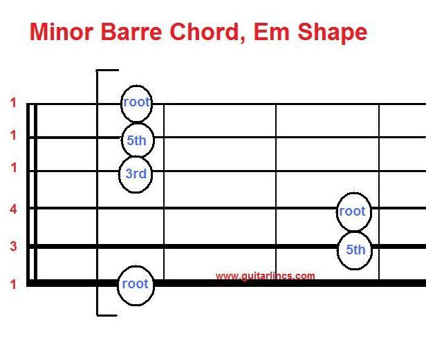 Flat bar chord guitar b flat minor bbm chord
