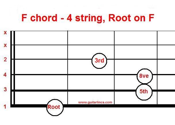 Guitar : 1 finger guitar chords 1 Finger Guitar ; 1 Finger Guitar Chordsu201a 1 Fingeru201a Guitar
