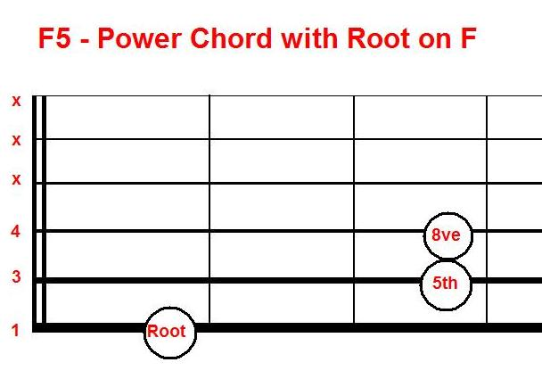 Moveable Chords 101 Guitarlincs Free Guitar Music