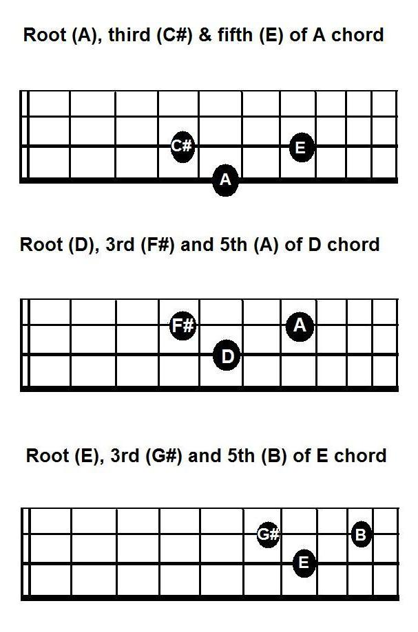 Arpeggios Of Major Triads For Bass Root 3rd And 5th