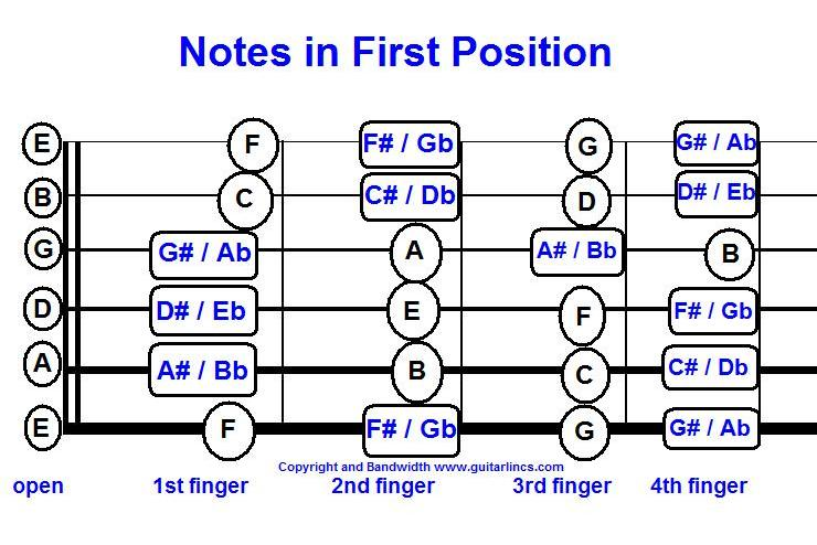 Guitar guitar chords in spanish : Warming Up - Guitarlincs - Free Guitar Music